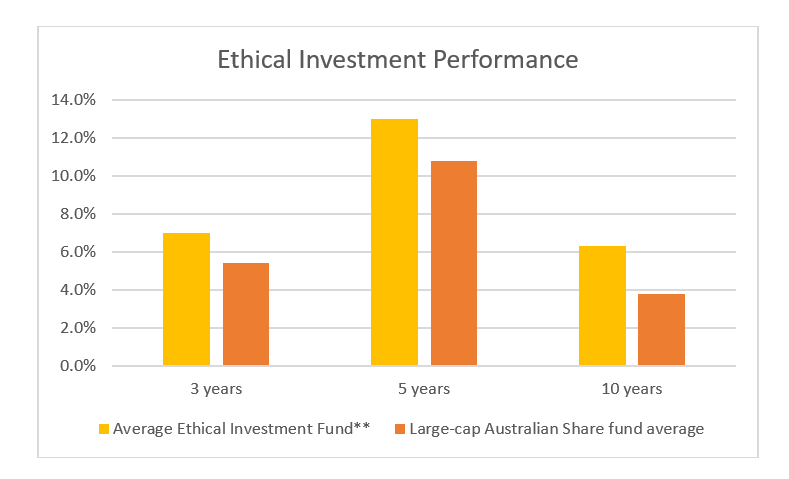 C4cbe64b42b5047db6fe440162447ba25e1647ed ethical investment performance graph